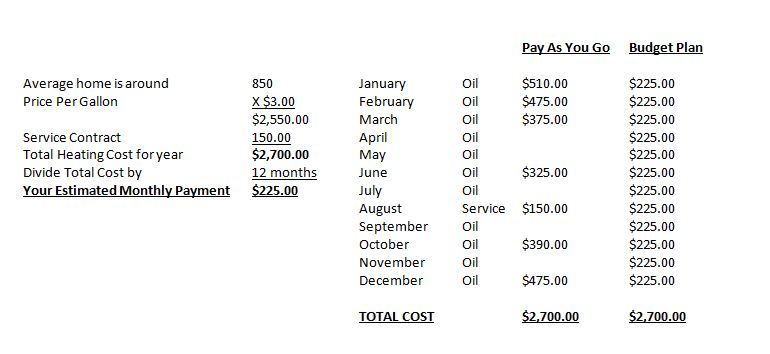 Oil Budget Plans From Allyn Oil Services Nassau County Ny
